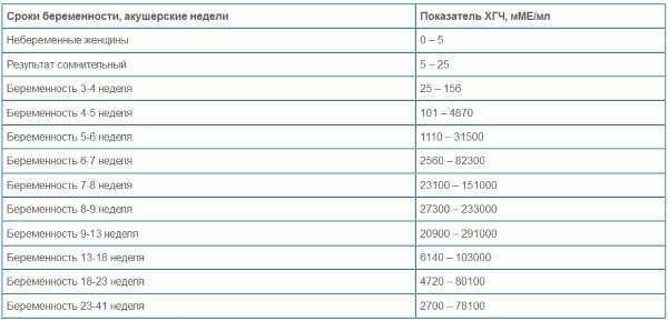 Почему отличаются акушерский срок беременности и реальный   vseproberemennost.ru