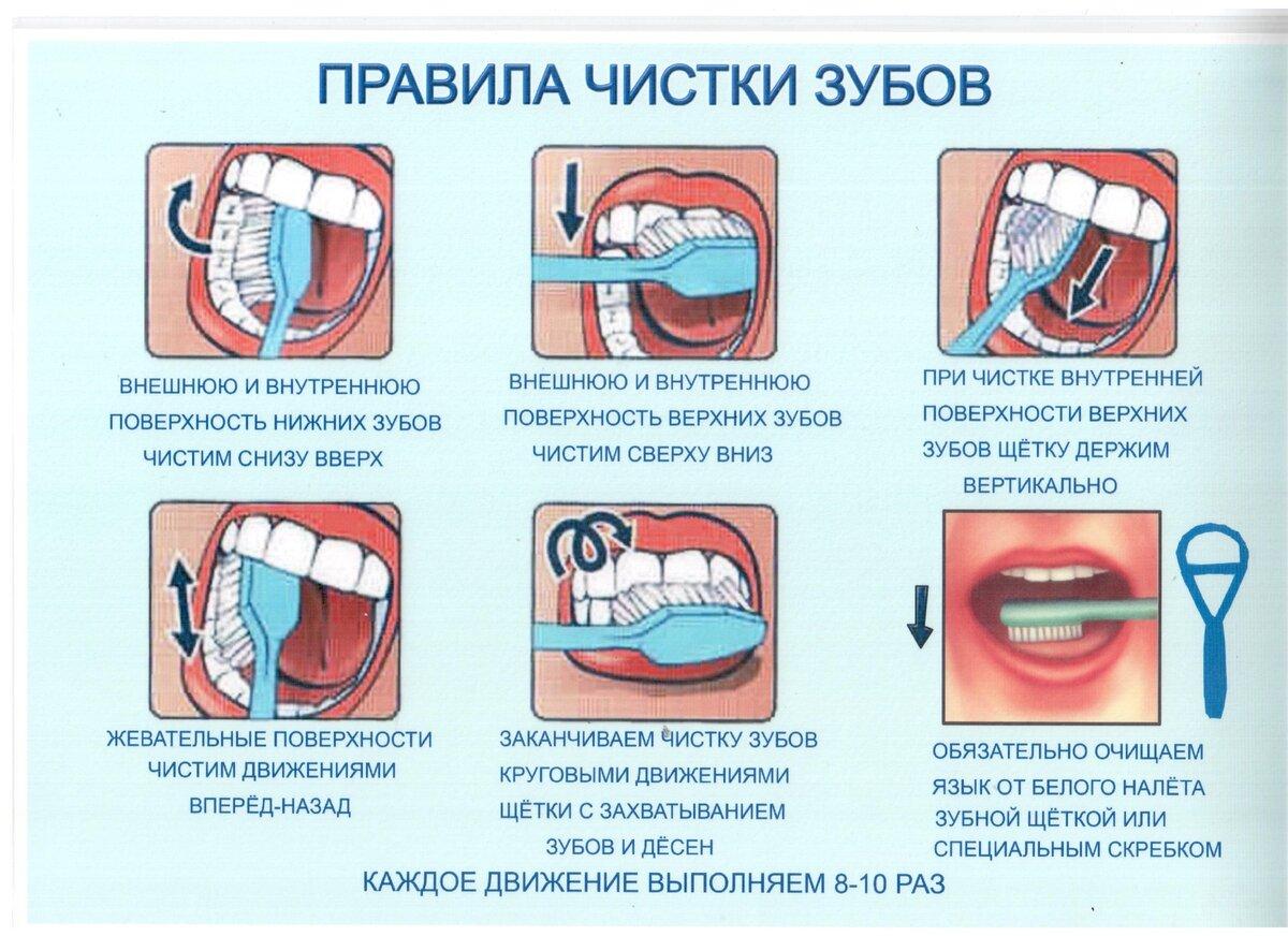 Когда начинать чистить зубы ребенку   уроки для мам