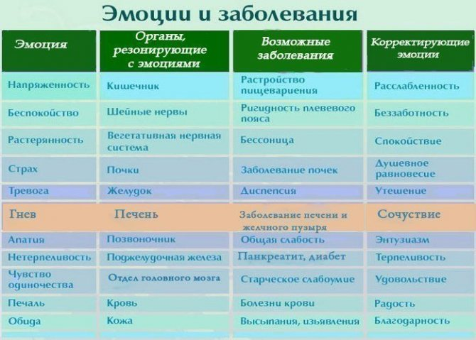 Психосоматика болезней яичников