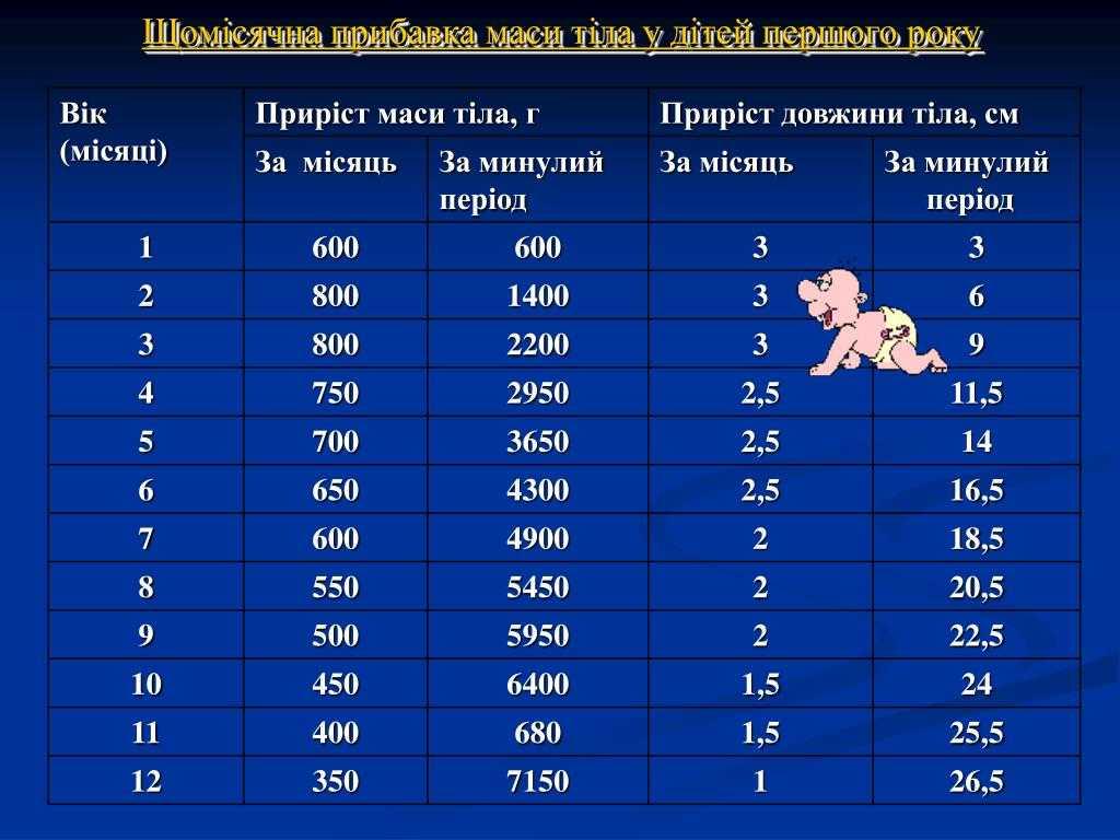 Набор веса у грудничков по месяцам таблица или таблица набора веса новорожденного по месяцам — причины недобора или перебора веса