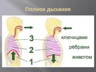 Правильное дыхание при схватках и родах