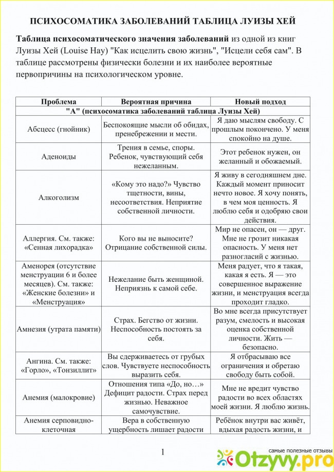 Молочная железа психосоматика, причины заболевания
