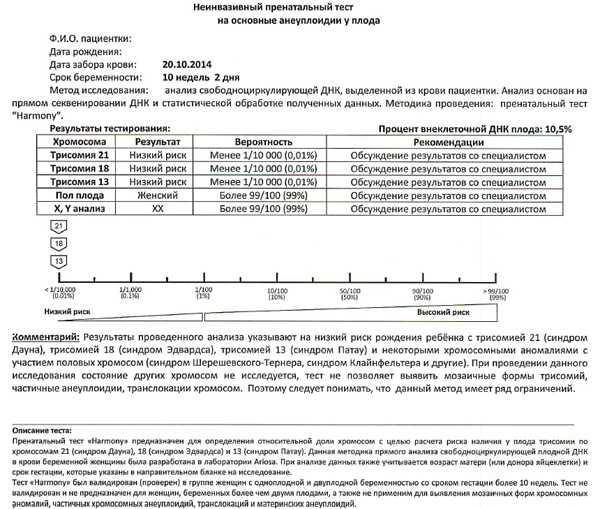 Неинвазивный пренатальный тест: отзывы врачей, диагностика и показания