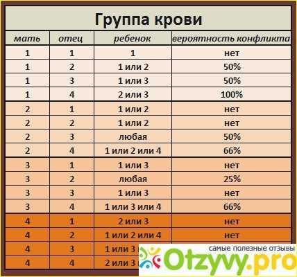 анализ на группу крови и резус фактор подготовка - денталюкс.su