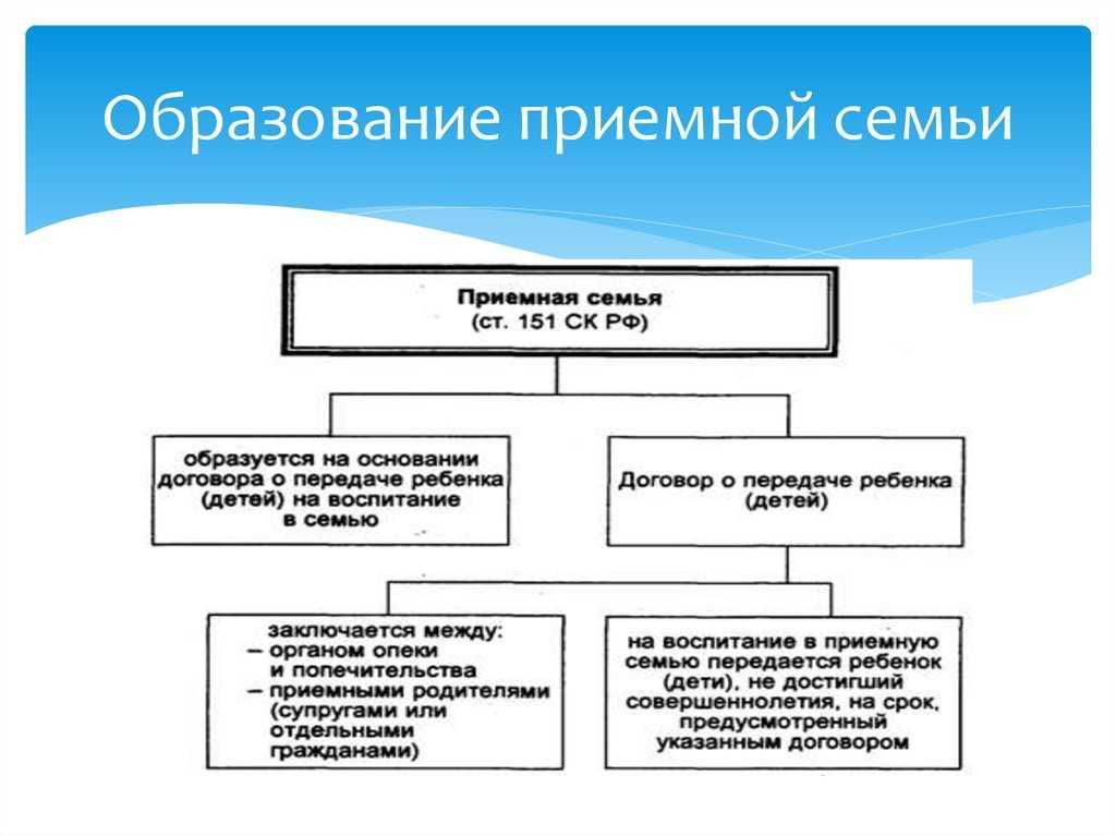 Обязанности и права усыновленного ребенка в приемной семье