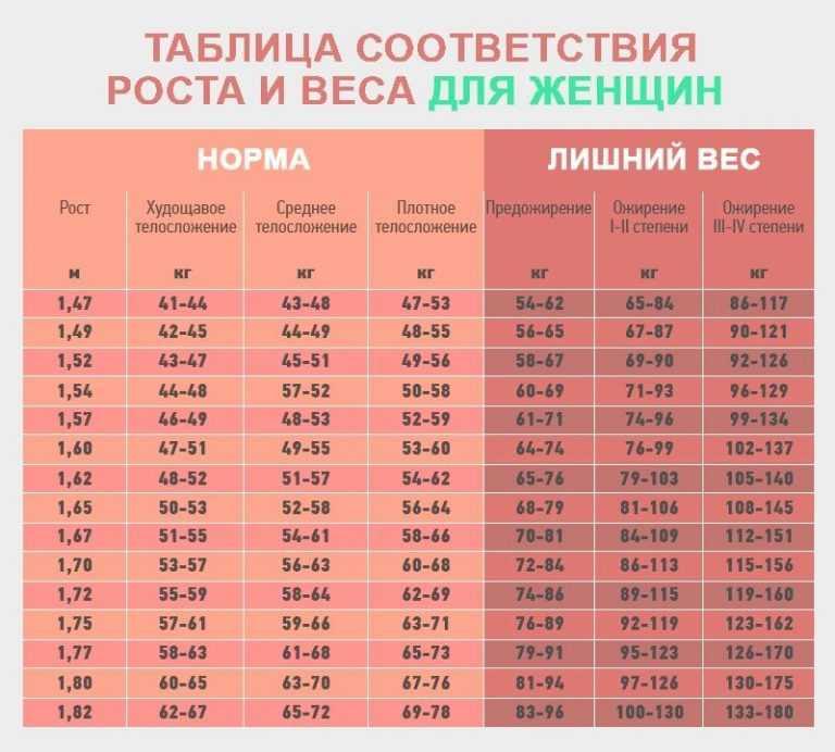 Таблица соответствия роста, веса и возраста детей от 0 месяца до 17 лет - pro100sovet