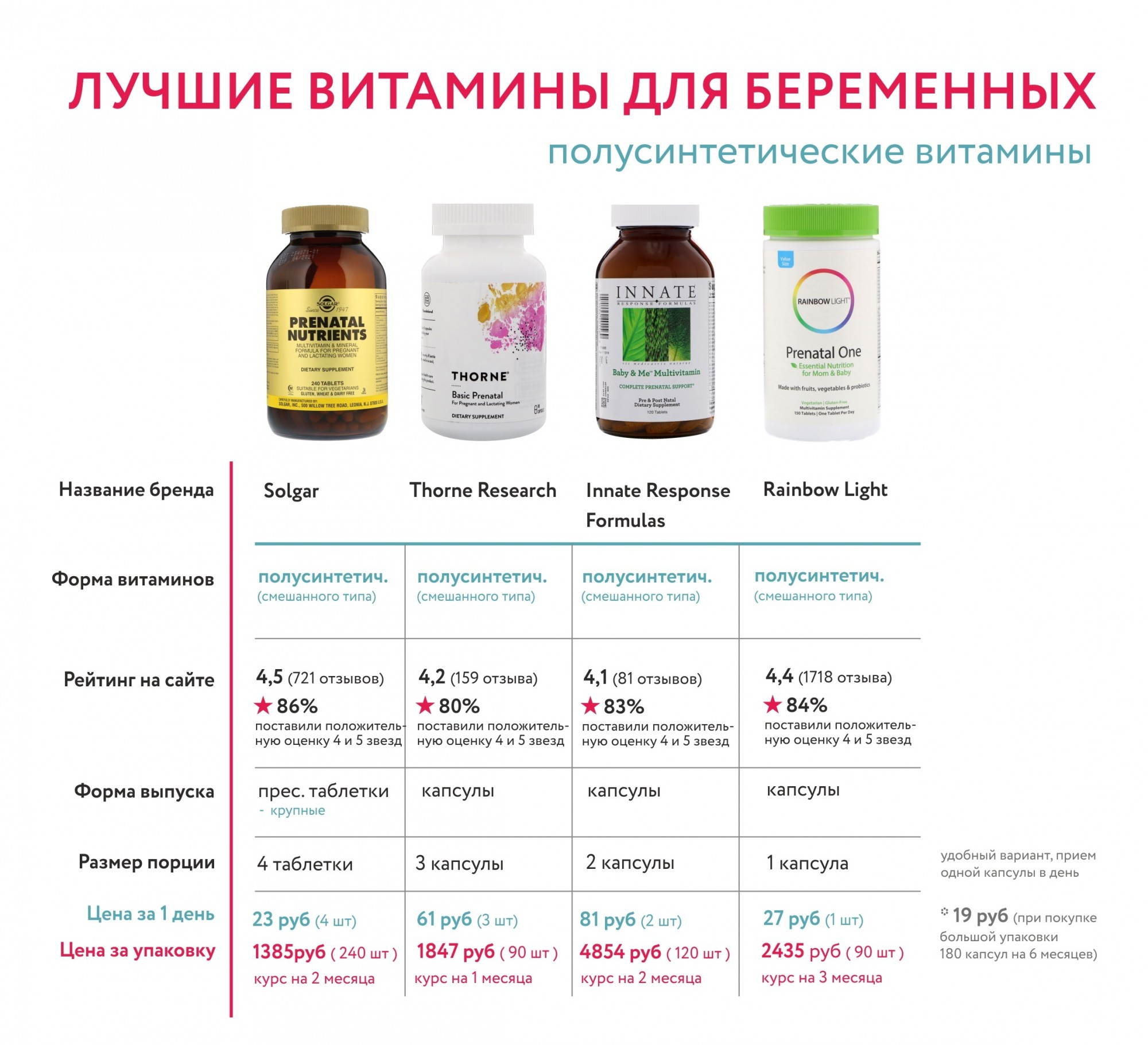 Витамины для беременных: какие лучше - на ранних сроках, по триместрам