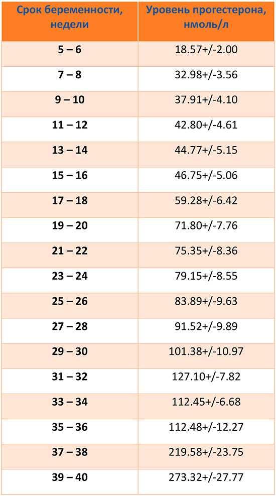 Прогестерон при беременности (38 фото): норма по неделям в таблице, причины низкого и повышенного уровня у беременных на ранних сроках