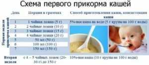 С какого возраста можно давать ребенку селедку: можно ли годовалому грудничку, со скольки лет дать соленую селедку, в 2 года