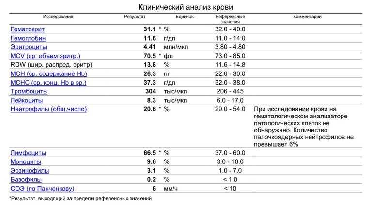 Показатели крови при глистах у детей