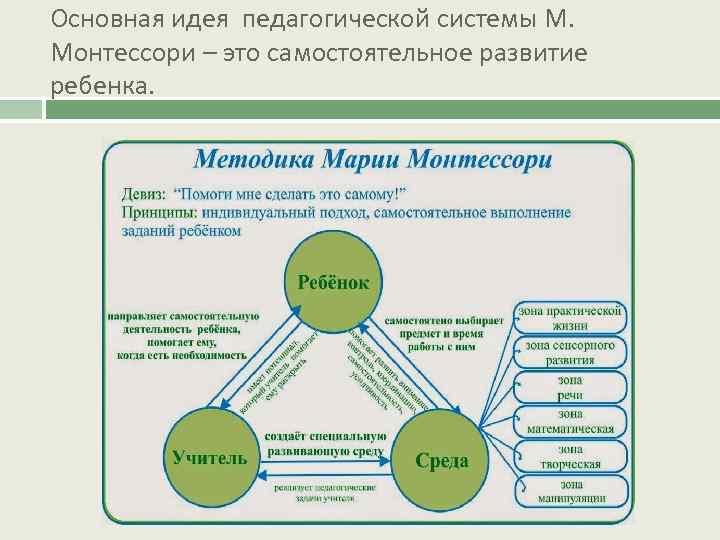 Методика монтессори, раннее развитие детей по системе монтессори / mama66.ru