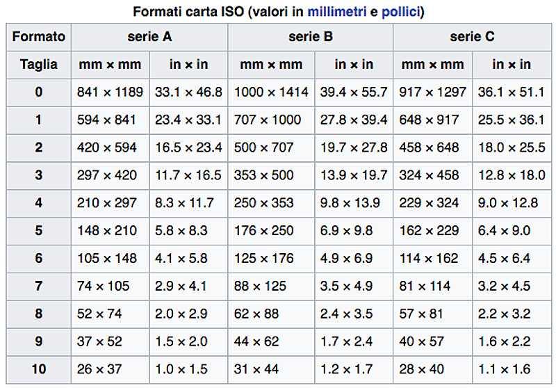 Какой размер в пикселях имеют листы формата а4, а3, a2, a1, a0 в зависимости от dpi? | новости apple. все о mac, iphone, ipad, ios, macos и apple tv