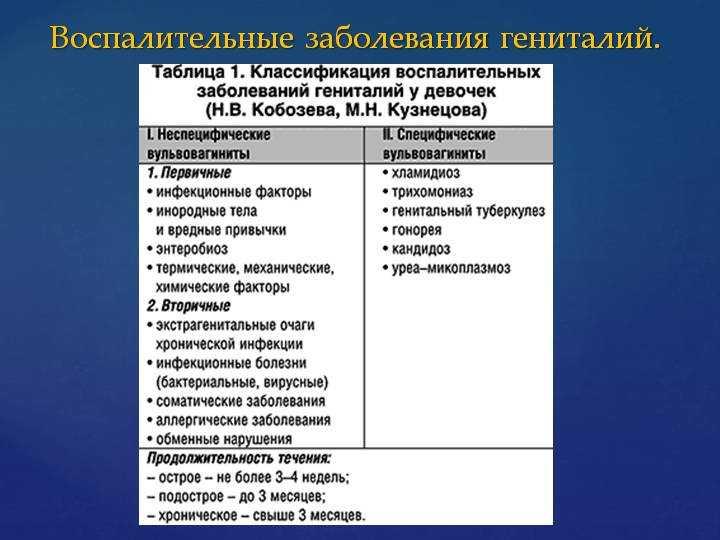 Женские болезни. гинекологические заболевания у женщин