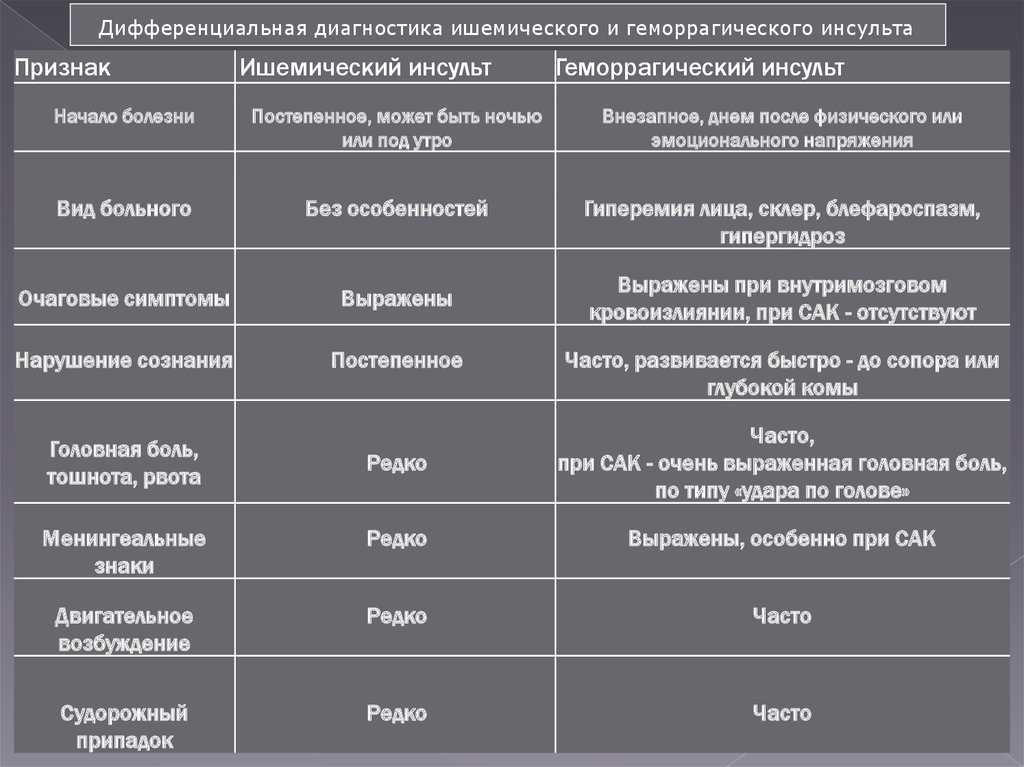 Отличия ишемического и геморрагического инсульта: характеристика, симптомы, диагностика