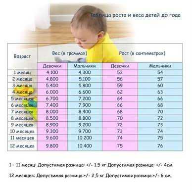 С какого возраста ребенок должен начать держать голову самостоятельно?