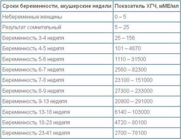 Таблица хгч по дням после эко (дпп пятидневок и трехдневок) - kardiobit.ru