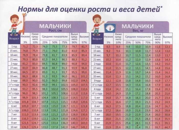 Рост мальчиков по годам. таблица, нормы воз новорожденных, до 18 лет, как увеличить, витамины, питание, препараты, народные средства, гимнастика
