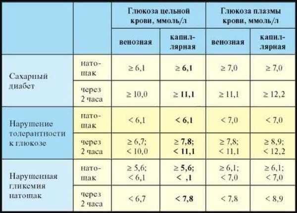 Норма сахара в крови у беременных женщин: таблица, новые нормативы