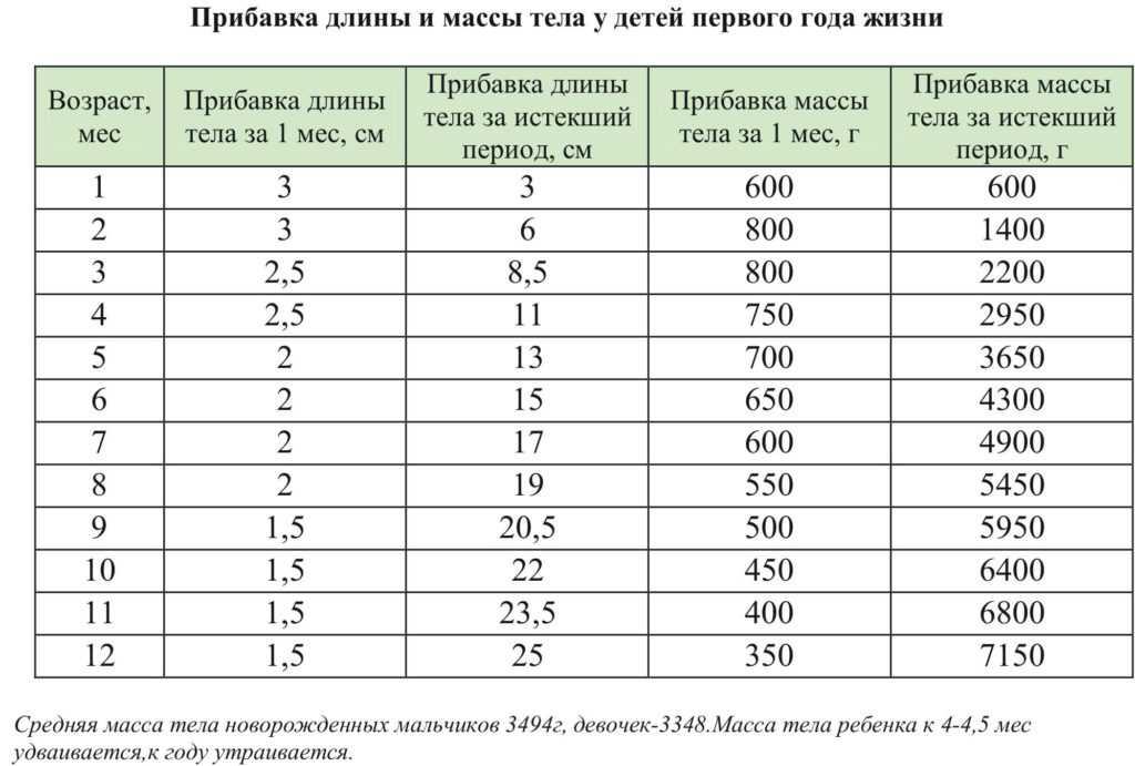 Развитие ребенка в 4 месяца: что должен уметь малыш в четыре месяца, норма веса и роста / mama66.ru
