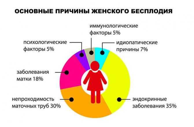 Симптомы и лечение бесплодия - medside.ru