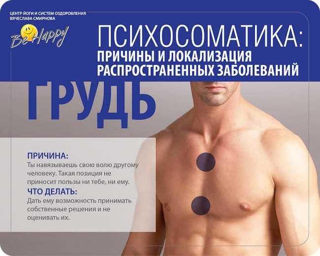 Психосоматика заболеваний молочной железы