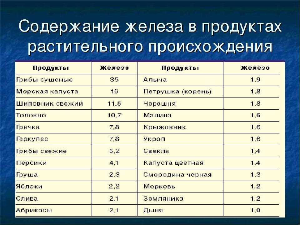 Продукты богатые железом ? где содержится много, что содержит больше, какие фрукты источник железа в питании