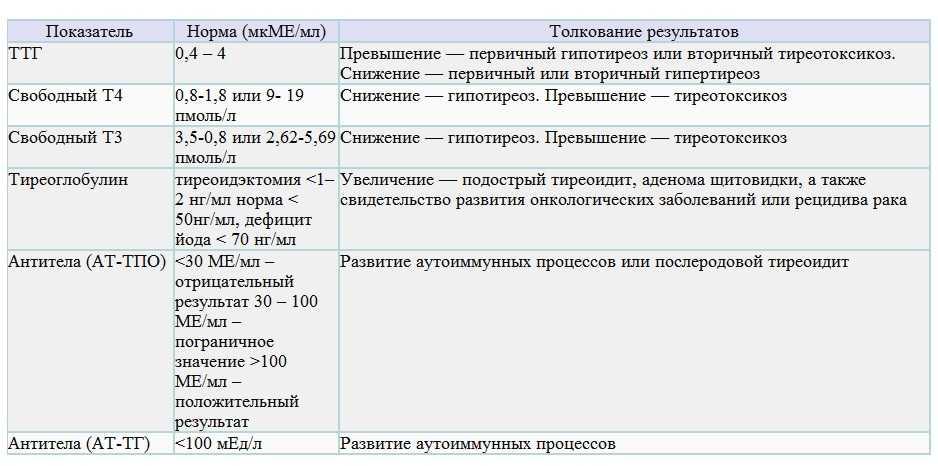 Нормы ттг при беременности в 1 триместре