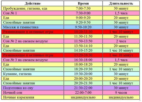 Режим дня годовалого ребенка: сколько он должен спать в 1 год, режим кормления и прочие вопросы + мнение комаровского