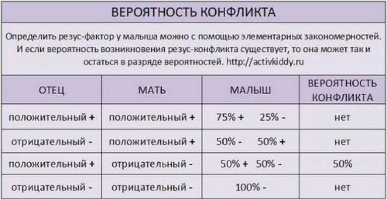 Совместимость группы крови мужчины и женщины для зачатия ребенка