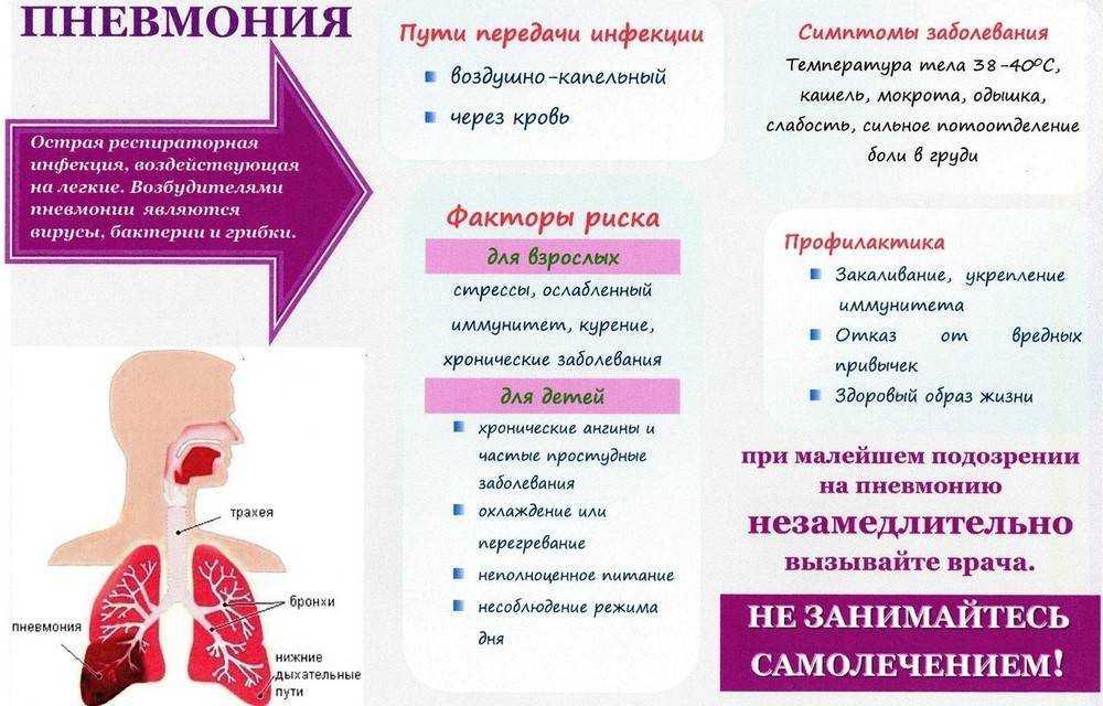 Бронхиальная астма – психосоматика, симптомы, методы лечения