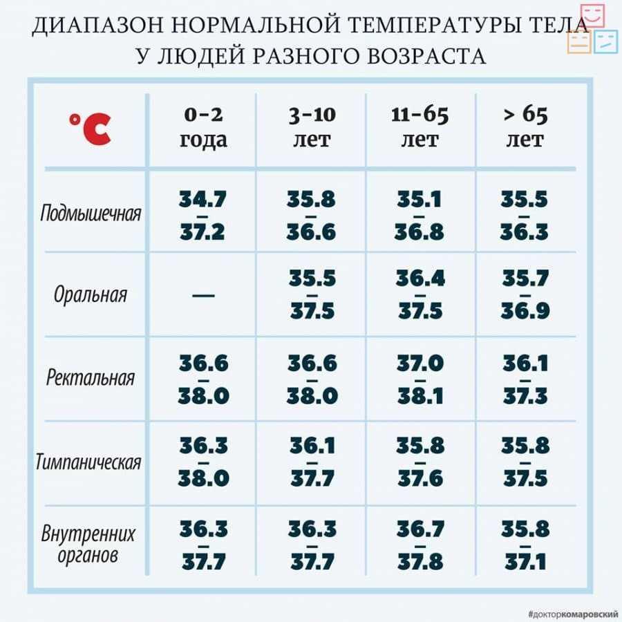 Нормальная температура у грудничка может быть от 36 до 38 градусов (не паниковать!)