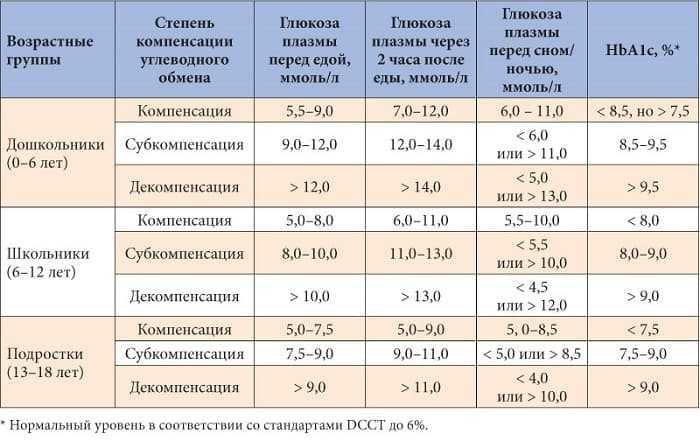 Норма и отклонения гемоглобина у беременных по триместрам