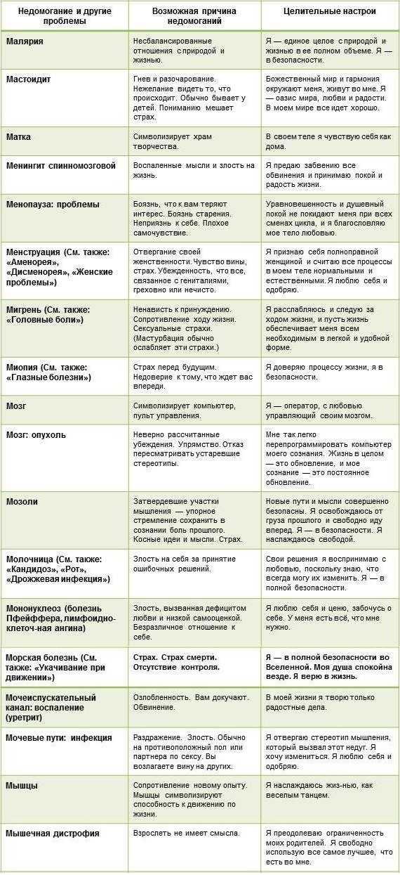 Психосоматика гинекология: причины женских заболеваний