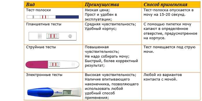ᐉ народные тесты на беременность на ранних сроках. как узнать беременна или нет народными средствами. определяем зачатие одуванчиком. определение беременности народными средствами — йодом - ➡ sp-kupavna.ru