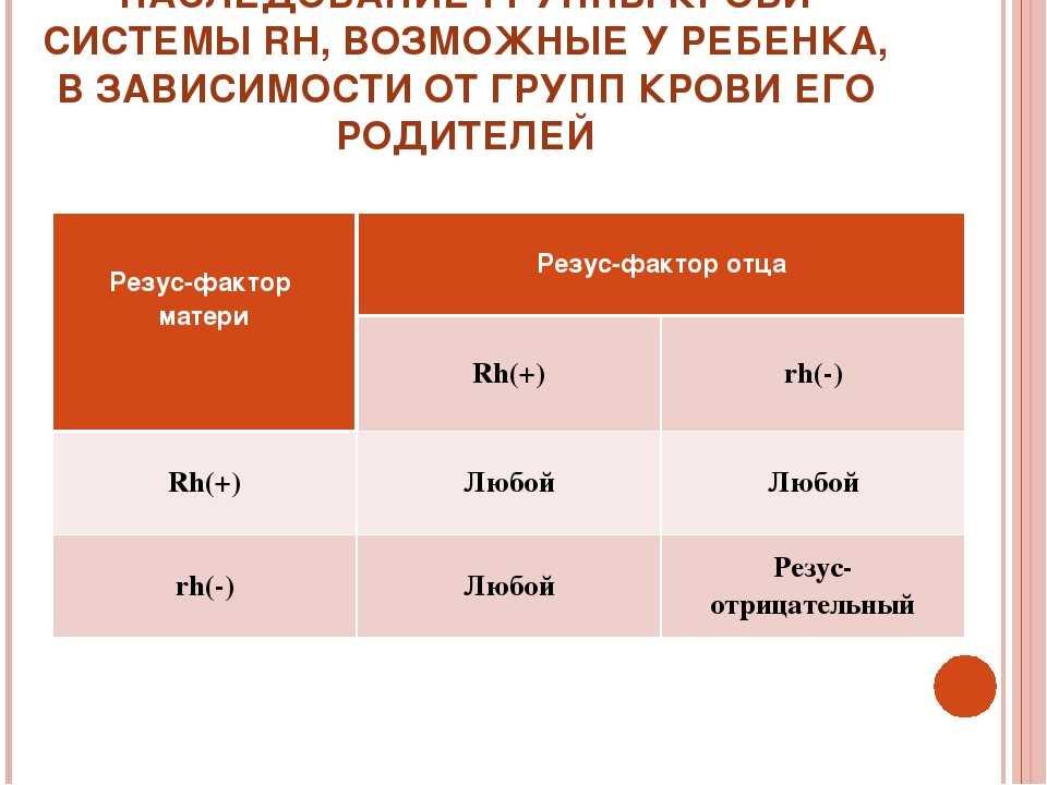 Группа крови детей и родителей: как определить ее и резус-фактор - городская поликлиника № 201