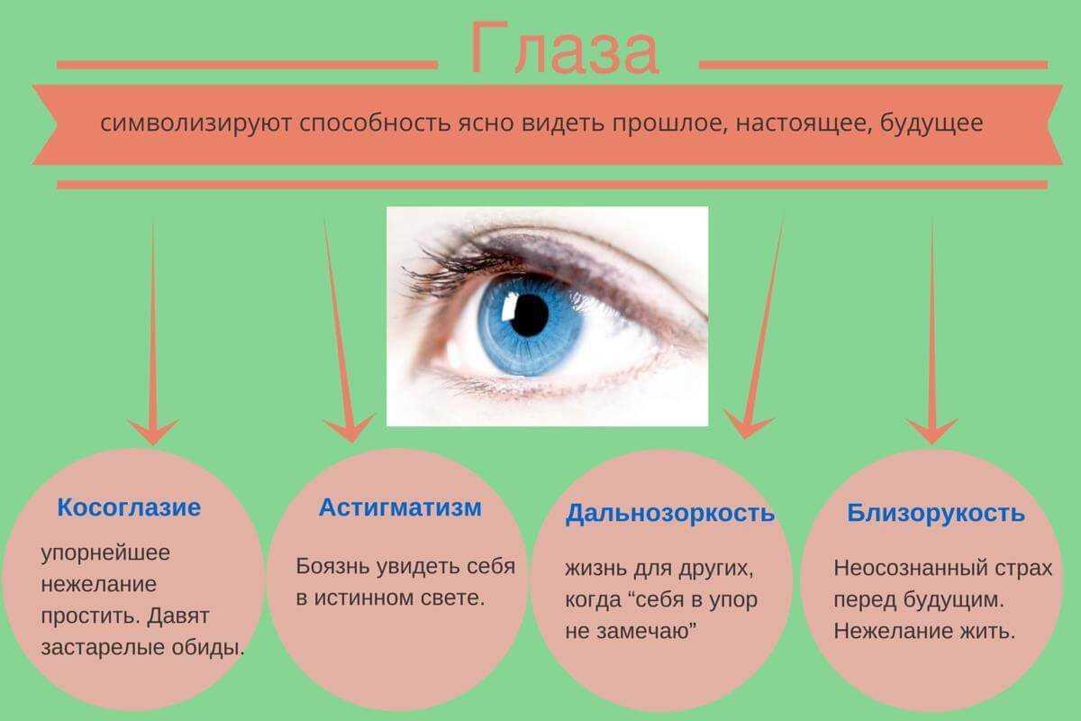 Психосоматика зрения и реальные причины его ухудшения