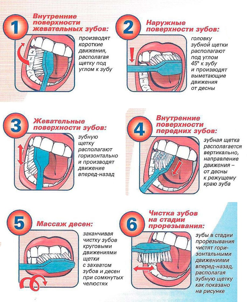 Когда начинать ребенку чистить зубы: с какого возраста начинать, надо ли чистить зубы годовалому ребенку