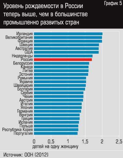 Рождаемость в мире и россии: коэффициент статистика, уровень