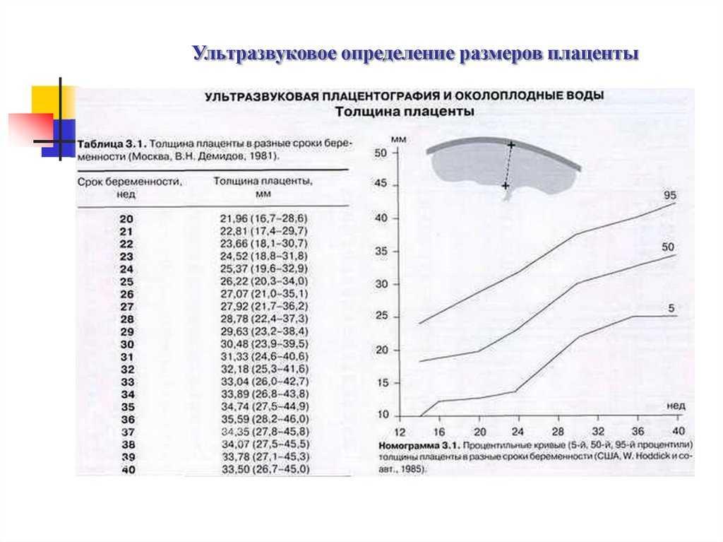 Степень зрелости плаценты по неделям: таблица норм при беременности, что означает – созрела раньше срока, 0 степень