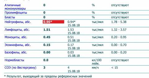 Атипические мононуклеары в крови ребенка норма