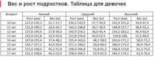 Рост подростка: таблица соотношения роста и веса у подростков по возрасту. периоды быстрого роста подростков