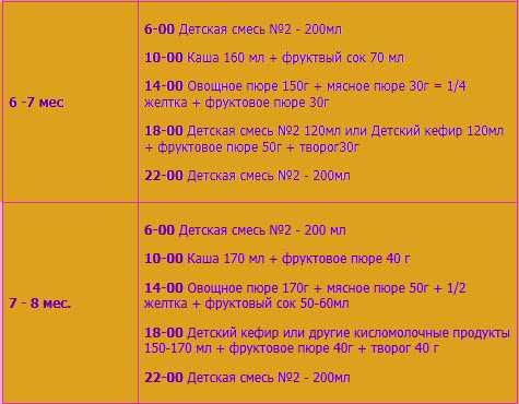 Введение прикорма в 6 месяцев при грудном и искусственном вскармливании   lisa.ru