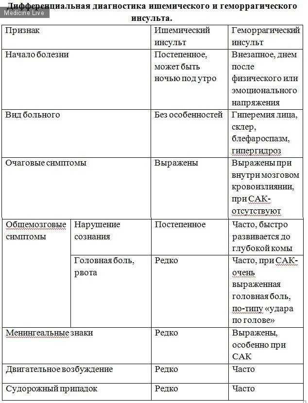 Ишемический и геморрагический инсульты: в чем разница, какой опаснее, а также таблица отличий этих видов приступа