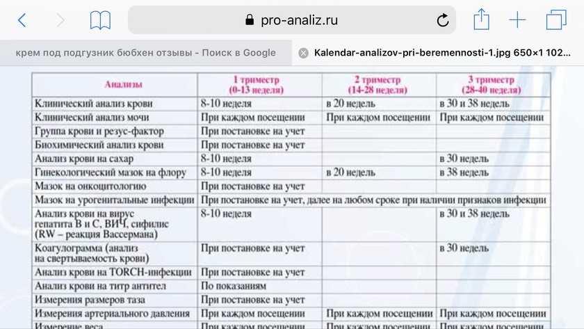 Какие анализы сдать при планировании беременности? чек-лист для тех, кто ответственно планирует детей