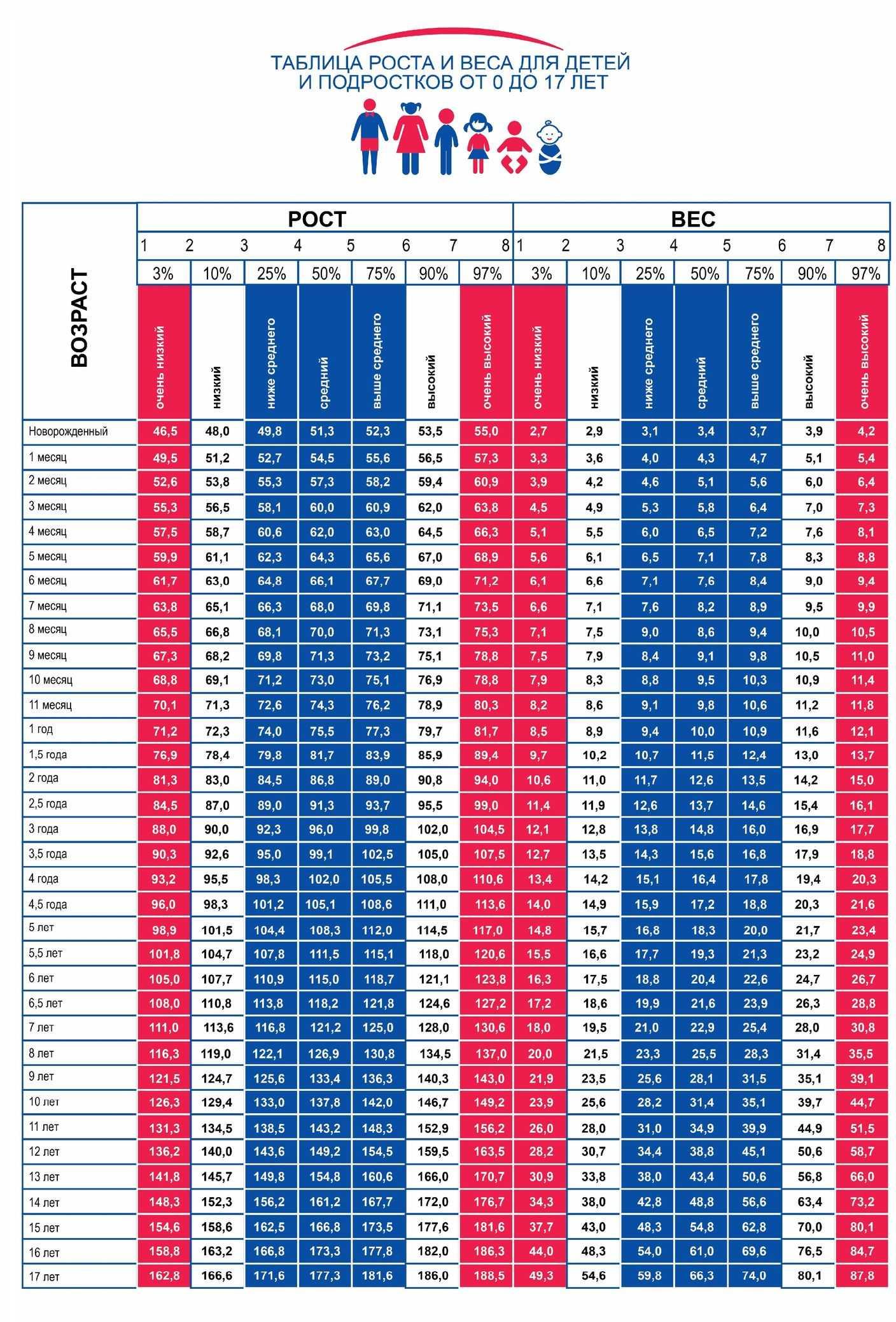Использование центильных таблиц для оценки физического развития ребенка . наш ребенок.