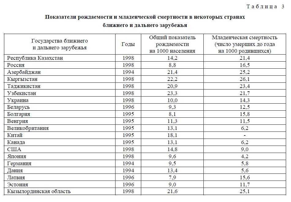 Показатели уровня рождаемости