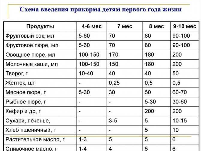 С какого возраста можно давать ребенку арбуз: польза, со скольки месяцев водить в прикорм грудничку