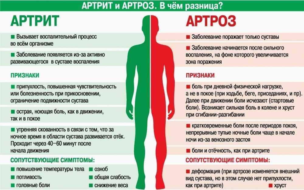 Психосоматика боли в колене (правом или левом): почему болит, причины