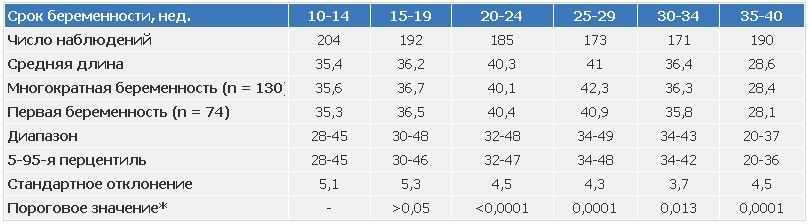 Шейка матки при беременности: нормы длины по неделям в таблице и причины отклонений