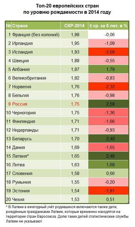 Коэффициент джини в россии